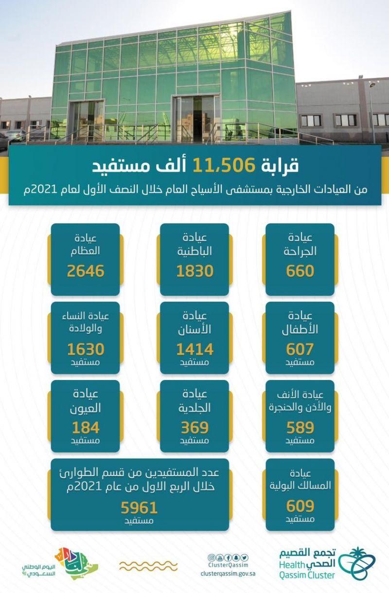 قرابة 11506  الف مستفيداً من العيادات الخارجية بمستشفى الاسياح العام خلال النصف الاول لعام ٢٠٢١