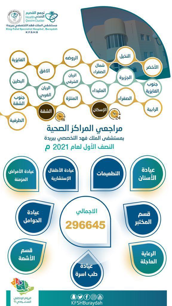 خلال النصف الاول من عام 2021 أكثر من ٢٩٠ ألف مراجع راجعو ١٩ مركز صحي تابع لمستشفى الملك فهد ببريده