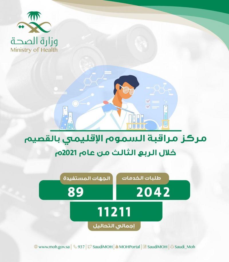إجراء أكثر من 11200 فحص مخبري في مركز مراقبة السموم الأقليمي بالقصيم