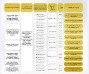 الخدمة المدنية: انتهاء التقديم على الوظائف التعليمية النسوية