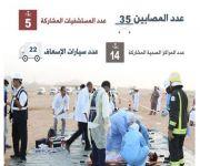 استعدادا لموسم الحج: صحة القصيم تنفذ تجربة فرضية لحادث مروري نتج عنه إصابة 35 طالب