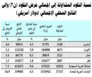 175 مليار ريال.. حجم النقود المتداولة خارج النظام المصرفي في المملكة خلال سبتمبر