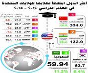 المملكة في المركز الرابع ضمن قائمة أكثر الدول ابتعاثاً لطلابها إلى الولايات المتحدة