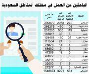 طاقات: 1.5 مليون سعودي يبحثون عن عمل