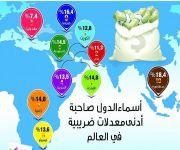 المملكة في المرتبة السادسة عالمياً في أدنى معدلات الضريبة