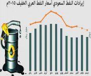 المملكة تصدر 2.684 مليار برميل نفط بقيمة 518 مليار ريال خلال 2015