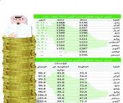 البنوك تمنح قروضاً ب1461.6 مليار ريال للقطاع الحكومي والخاص بنهاية أكتوبر
