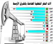 المملكة تتفوق على إحدى عشرة دولة ب127 آلة حفر نفطية عاملة بنوفمبر