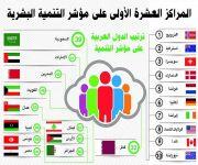 المملكة الثانية عربياً في مؤشر الأمم المتحدة للتنمية البشرية