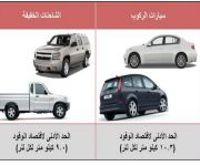 """""""المعيار السعودي للاقتصاد في الوقود"""" يهدف إلى تخطى (19) كيلو متراً لكل لتر وقود بحلول عام 2025م"""