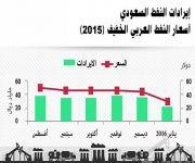 المملكة تصدر 220 مليون برميل نفط بقيمة 22 مليار ريال مع بداية 2016