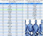 المملكة تحسن مركزها في مكافحة الفساد وتتقدم سبع مراتب إلى المركز 48 عالمياً