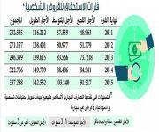 337 مليار ريال حجم القروض الاستهلاكية وبطاقات الائتمان في 2015