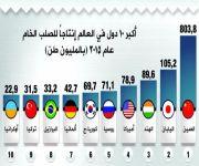 المملكة تتصدر إنتاج حديد الصلب عربياً بطاقة 5.6 ملايين طن عام 2015