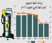 المملكة تصدّر 431 مليون برميل نفط بقيمة 45 مليار ريال خلال شهرين