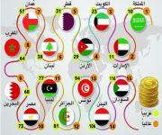 المملكة الأولى عربياً والعاشرة عالمياً بمؤشر الانخراط في الاقتصاد العالمي