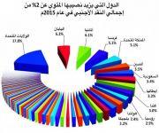 الاقتصاد السعودي سابع أكبر عضو في صندوق النقد الدولي