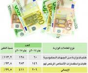 هيئة السوق: تلقينا 411 طلباً متعلقاً بغسل الأموال ودعم الإرهاب في 2015
