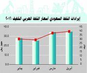 المملكة تصدر 946.5 مليون برميل من النفط بقيمة 119.9 مليار ريال في أربعة أشهر