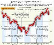 النفط قريب من أعلى مستوى في ستة أشهر مدعوماً بتعطل الإنتاج وانحسار التخمة