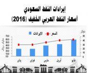 المملكة تصدر 1.4 مليار برميل في خمسة أشهر بقيمة 197 مليار ريال