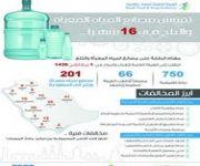«الغذاء والدواء» توقف خطوط الإنتاج في 66 مصنع مياه
