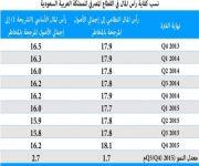 كفاية رأسمال القطاع المصرفي السعودي تزيد على الحد الأدنى لمتطلبات «بازل 3»