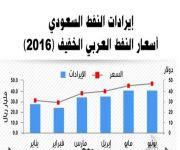 المملكة تصدر 1.45 مليار برميل في النصف الأول بقيمة 201.2 مليار ريال