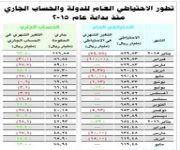 استقرار الاحتياطي العام للدولة عند 619.5 مليار ريال خلال مايو