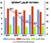 مؤسسة النقد: القروض الاستهلاكية ترتفع إلى 337.3 مليار ريال في 2015.. ونسبة التعثر لا تتجاوز 0.7%