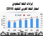 المملكة تصدر 1.65 مليار برميل في سبعة شهور بقيمة 241 مليار ريال