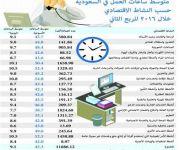 45.3 ساعة أسبوعياً متوسط عدد ساعات العمل في المملكة خلال الربع الثاني