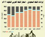 المملكة تصدر 1.89 مليار برميل من النفط في ثمانية أشهر بقيمة 279 مليار ريال