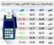 انخفاض المبيعات عبر نقاط البيع إلى 13.6 مليار ريال.. والسحوبات النقدية إلى 55 مليار ريال