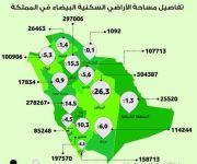 1.9 مليون هكتار مربع مساحة الأراضي البيضاء في المملكة