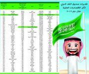 الاقتصاد السعودي الرابع عالمياً في إجمالي الأصول الاحتياطية برصيد 587.1 مليار دولار