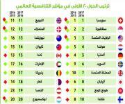 تقرير التنافسية العالمي: سويسرا الأولى.. والمملكة في المرتبة 29