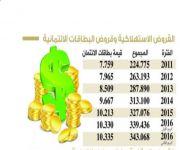 جدولة جديدة لقروض التمويل العقاري وفق سلم الرواتب على غرار «الاستهلاكية»