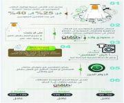 تدعيم أداء سوق العمل السعودي بست مبادرات جديدة