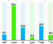 القروض الشخصية على الخليجيين تتجاوز 1.43 تريليون ريال.. والمملكة الأقل قياساً بعدد السكان