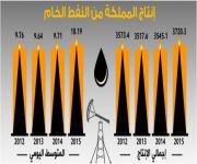266.5 مليار برميل احتياطي المملكة من النفط الخام بنهاية 2015