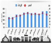 المملكة تصدر 2.6 مليار برميل بقيمة 401 مليار ريال في 11 شهراً