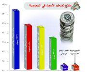 مؤشر التضخم في المملكة يسلك مساراً هابطاً.. وتوقعات بمزيد من التراجع في 2017