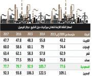 صندوق النقد: سعر برميل النفط اللازم لمعادلة ميزانية المملكة عند 77.7 دولاراً