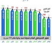 ارتفاع الاحتياطي العام للدولة إلى 474.1 مليار ريال خلال نوفمبر