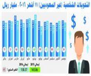 تراجع تحويلات الأجانب إلى 138.4 مليار ريال خلال 11 شهر