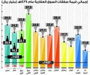 الصفقات العقارية تنخفض إلى 22.1 مليار ريال في ثلاثة أشهر