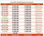 مبيعات شركات الأسمنت تتراجع إلى 55.7 مليون طن في 2016