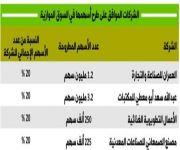 موافقة على طرح أربع شركات في السوق الموازية