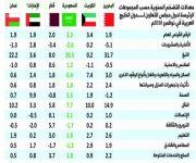 استقرار معدلات التضخم في دول الخليج يساهم في تحقيق معايير التقارب الاقتصادي للدخول في الاتحاد النقدي